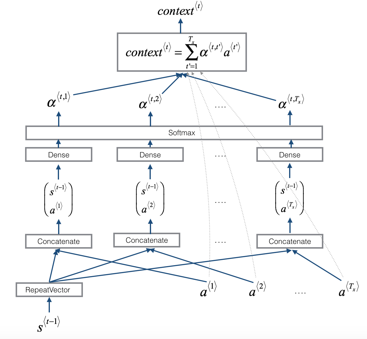 Neural machine translation with attention - v2