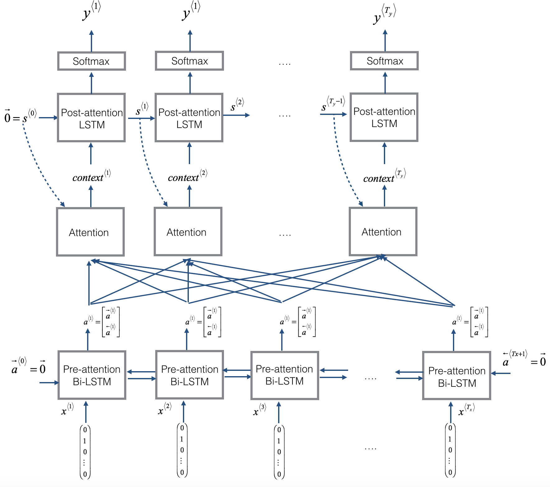 The Attention Machine >> Neural Machine Translation With Attention V2