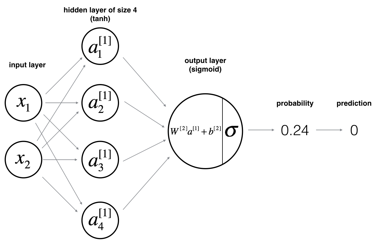 Planar data classification with one hidden layer v3