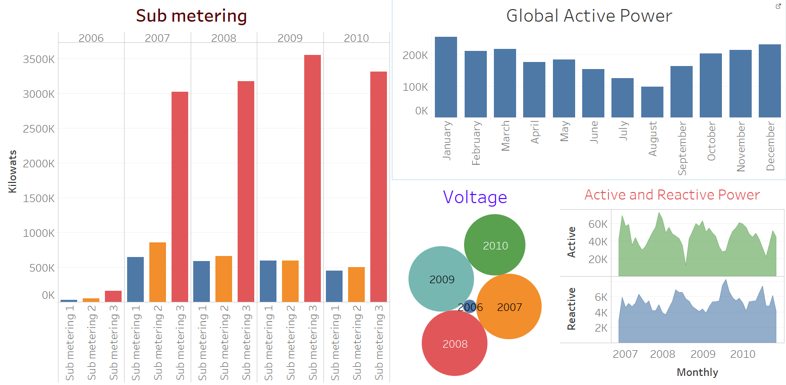 Analyzing and Visualizing big data in Hadoop using Tableau